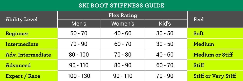 Boot Flex Chart